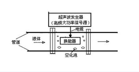 超声波清洗机工作原理